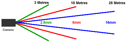 CCTV Lens Guide